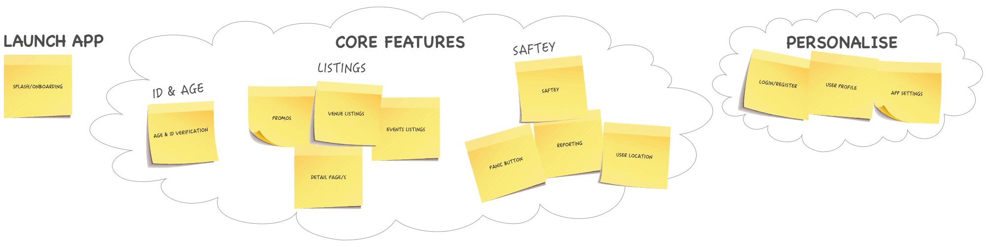 Sitemap Brainstorm V.01